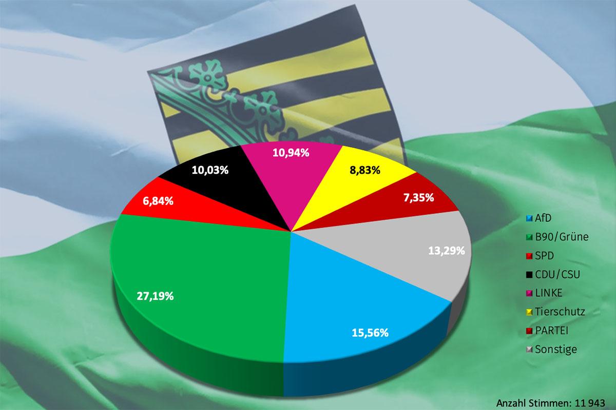 Wahl In Sachsen